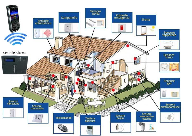Vendita online di elettronica ai migliori - Impianto allarme casa prezzi ...